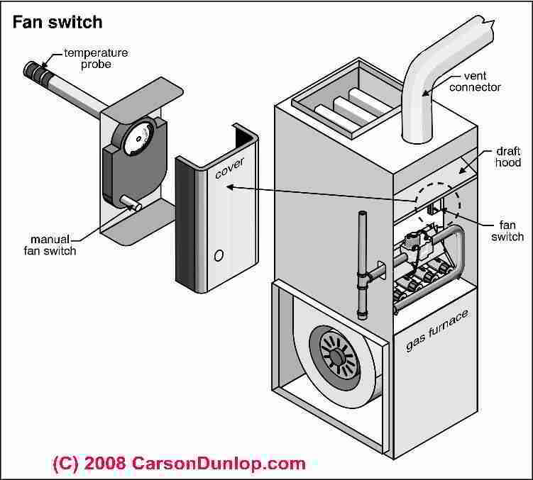 Furnace Blower Keeps Running Even Without Thermostat Diy
