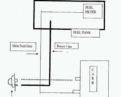 I Need A Fuel Line Routing Diagram On A 358.360180 Craftsman Saw ...