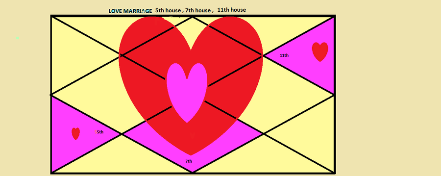Love marriage 5th,7th 11th house.png