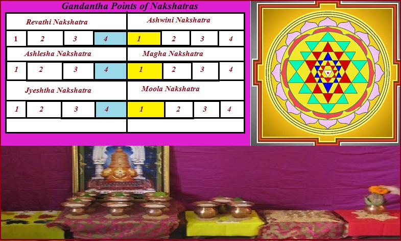 Gandantha-points-of-nakshatra-gmiqqcpg1g.png