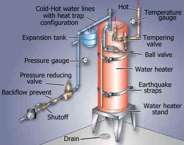 Hot water heater pressure relief valve leaks when heater is heating water heater installation 2 ymbcw8wsqog ccuart Choice Image