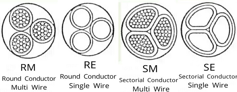what does re and rm means for cable size