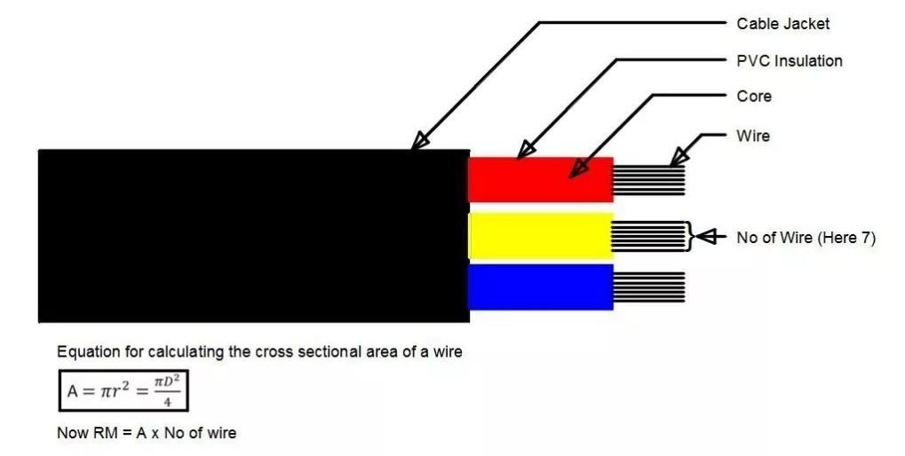 What Is RM Of Electrical Cable? How Much Current/amps Can Take 1RM ...