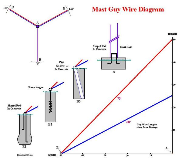 mast guy wire diagram diy forums rh diyforums net Home Electrical Wiring Diagrams Trailer Wiring Diagram