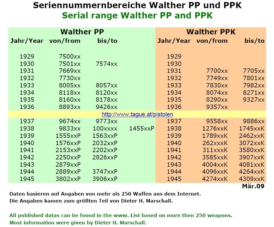 Taurus Serial Number Lookup >> Waffenfabrik Walther Zella-Mehlis PPK (thur) Walther Patent Cal 7.65 M/m Th...   Gun Values Board