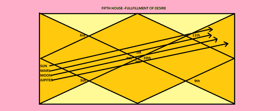 Fulfillment Of Desire - Fifth House | My Astrology Signs