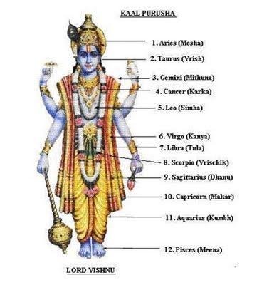 kaal purush astrology