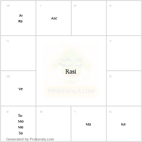 Rahu | My Astrology Signs