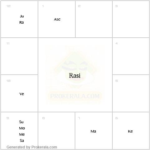 Rahu | My Astrology Signs