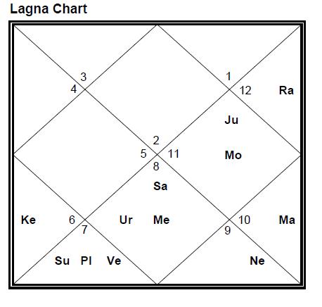 For Taurus Lagna, Mahadasha Of Saturn And Exalted Mars Is In
